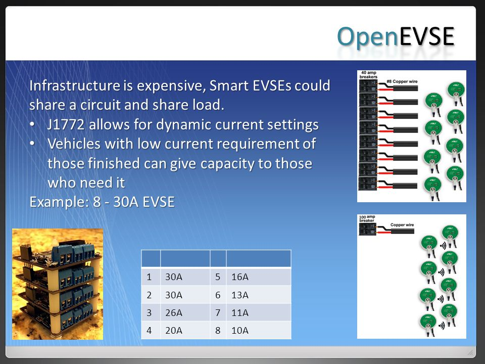 Infrastructure is expensive, Smart EVSEs could share a circuit and share load.