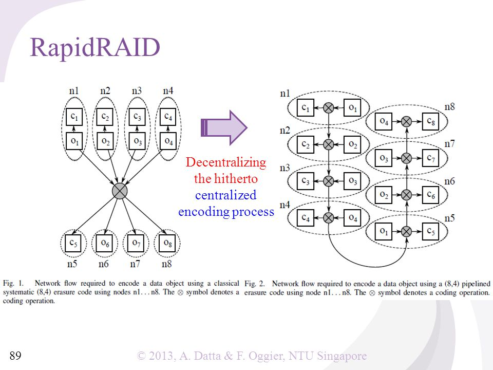 © 2013, A. Datta & F. Oggier, NTU Singapore RapidRAID 89 Decentralizing the hitherto centralized encoding process