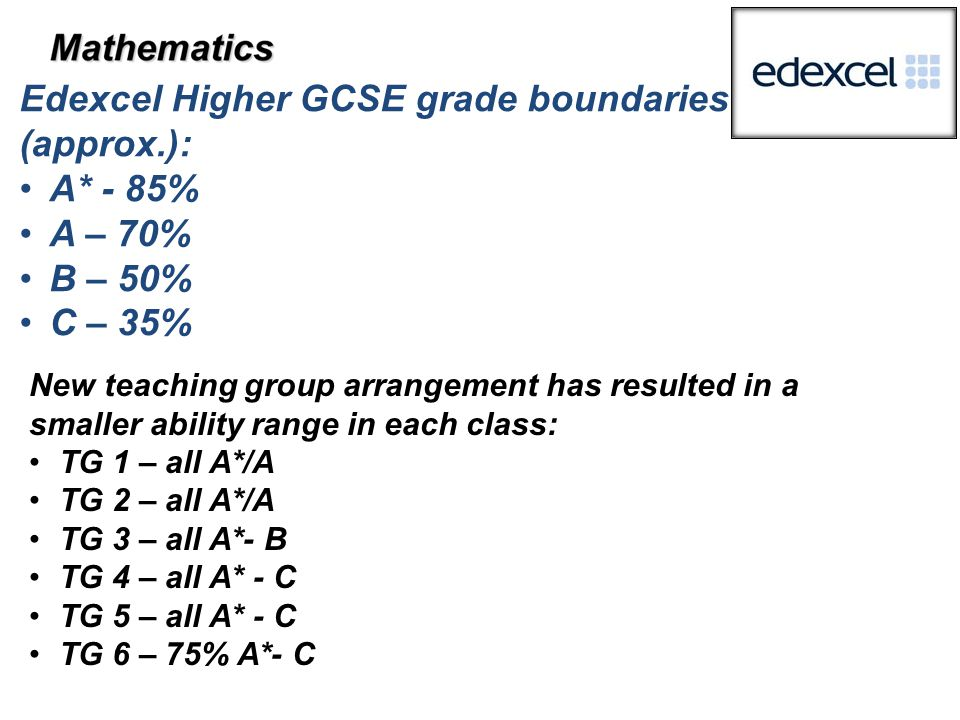 Edexcel Higher GCSE grade boundaries (approx.): A* - 85% A – 70% B – 50% C – 35% New teaching group arrangement has resulted in a smaller ability range in each class: TG 1 – all A*/A TG 2 – all A*/A TG 3 – all A*- B TG 4 – all A* - C TG 5 – all A* - C TG 6 – 75% A*- C