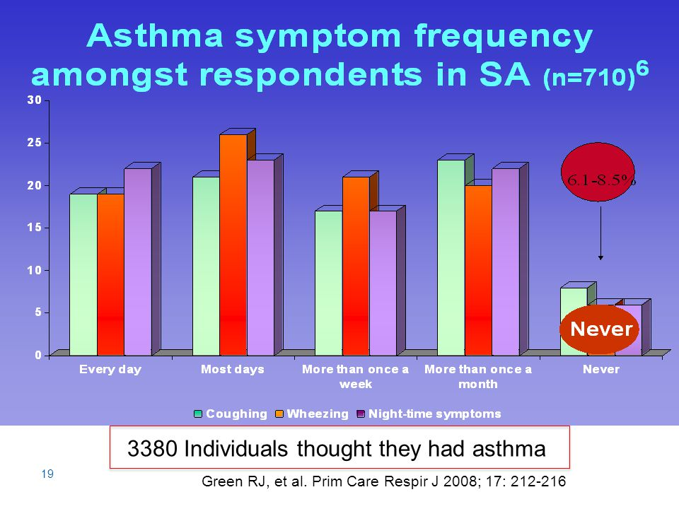 19 Green RJ, et al. Prim Care Respir J 2008; 17: 212-216 3380 Individuals thought they had asthma