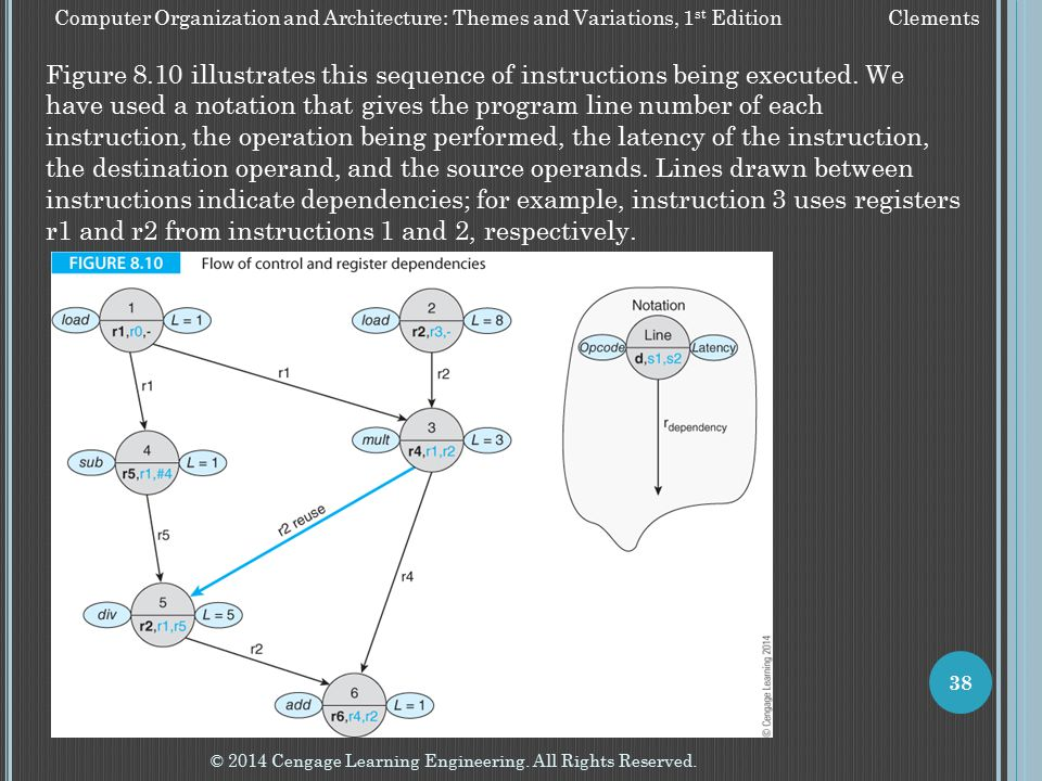 © 2014 Cengage Learning Engineering. All Rights Reserved. 38 Computer Organization and Architecture: Themes and Variations, 1 st Edition Clements Figu