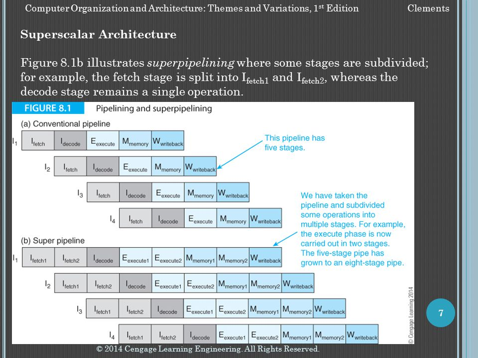 © 2014 Cengage Learning Engineering. All Rights Reserved. 7 Computer Organization and Architecture: Themes and Variations, 1 st Edition Clements Super