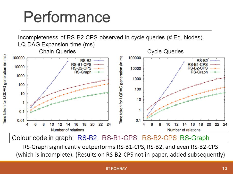 Performance IIT BOMBAY 13 RS-Graph significantly outperforms RS-B1-CPS, RS-B2, and even RS-B2-CPS (which is incomplete). (Results on RS-B2-CPS not in