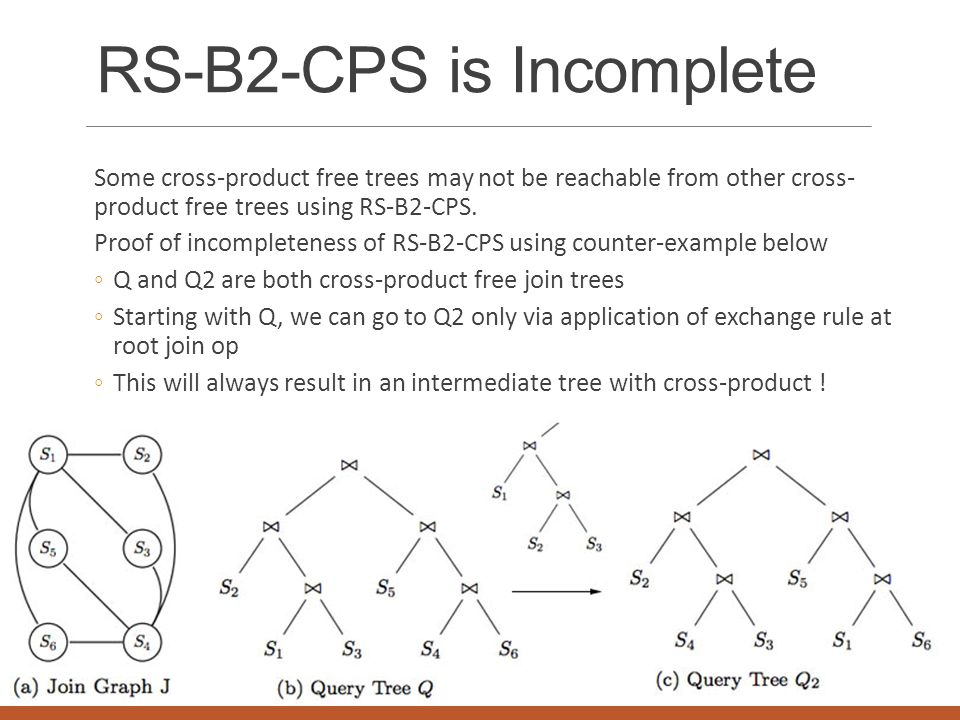 RS-B2-CPS is Incomplete Some cross-product free trees may not be reachable from other cross- product free trees using RS-B2-CPS. Proof of incompletene