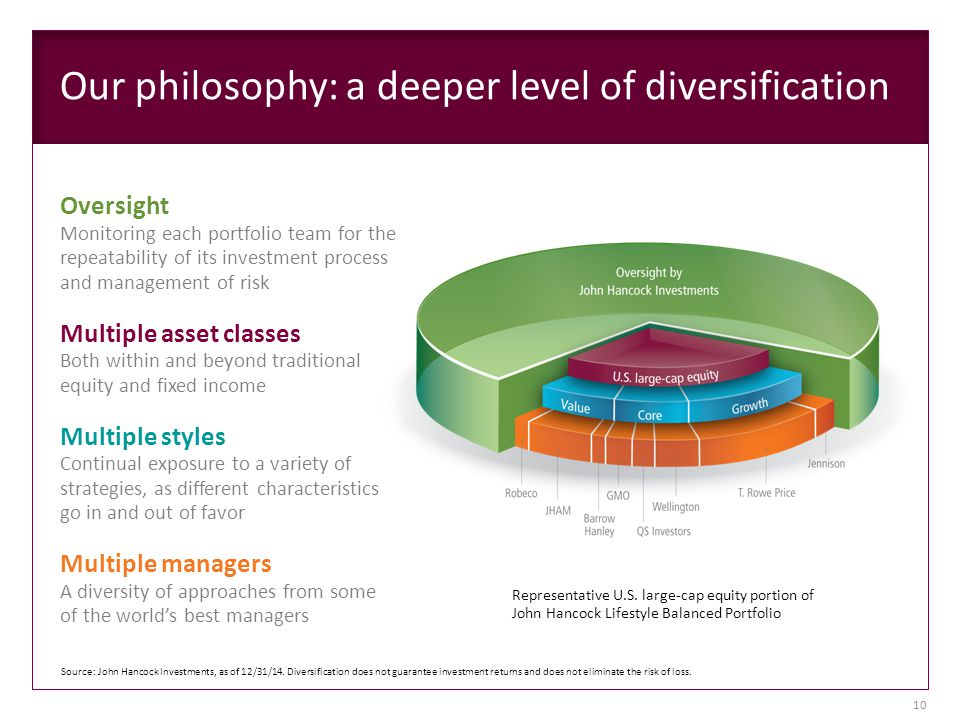 Our philosophy: a deeper level of diversification Oversight Monitoring each portfolio team for the repeatability of its investment process and management of risk Multiple asset classes Both within and beyond traditional equity and fixed income Multiple styles Continual exposure to a variety of strategies, as different characteristics go in and out of favor Multiple managers A diversity of approaches from some of the world's best managers Representative U.S.