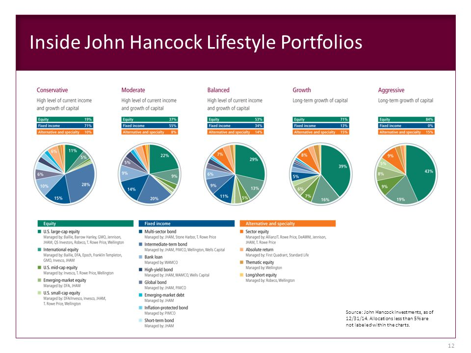 Inside John Hancock Lifestyle Portfolios Source: John Hancock Investments, as of 12/31/14. Allocations less than 5% are not labeled within the charts.