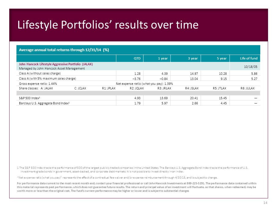 Lifestyle Portfolios' results over time Average annual total returns through 12/31/14 (%) QTD1 year3 year5 yearLife of fund John Hancock Lifestyle Aggressive Portfolio (JALAX) Managed by John Hancock Asset Management 10/18/05 Class A (without sales charge) 1.284.3914.9710.285.86 Class A (with 5% maximum sales charge) –3.76–0.8413.049.155.27 Gross expense ratio: 1.44%Net expense ratio (what you pay): 1.39% Share classes: A: JALAXC: JCLAXR1: JPLAXR2: JQLAXR3: JRLAXR4: JSLAXR5: JTLAXR6: JULAX S&P 500 Index 1 4.9313.6920.4115.45— Barclays U.S.