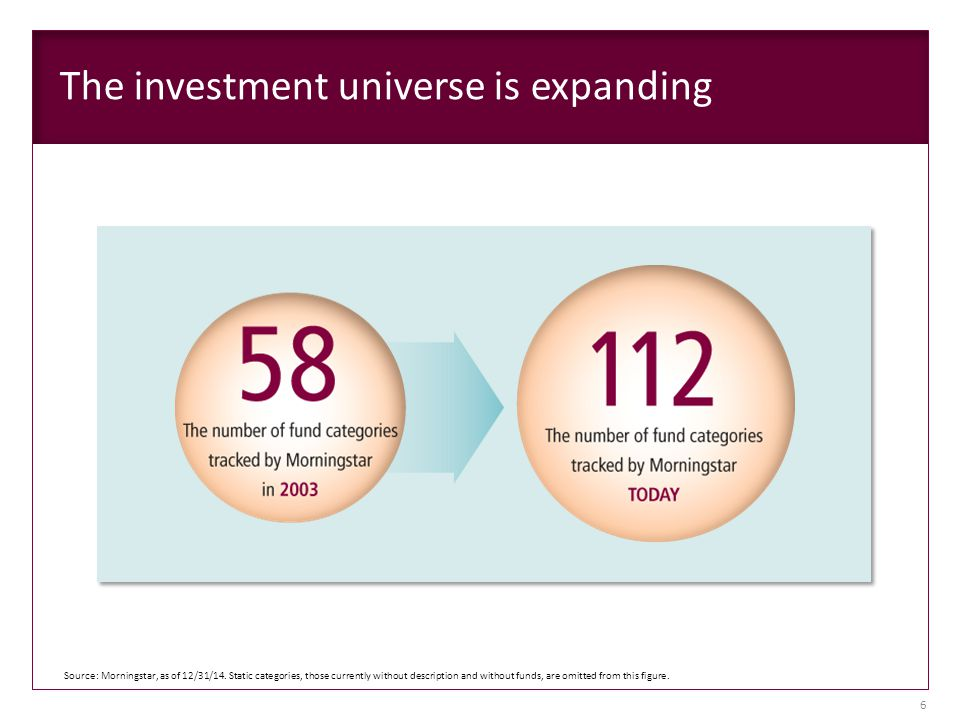 The investment universe is expanding Source: Morningstar, as of 12/31/14.