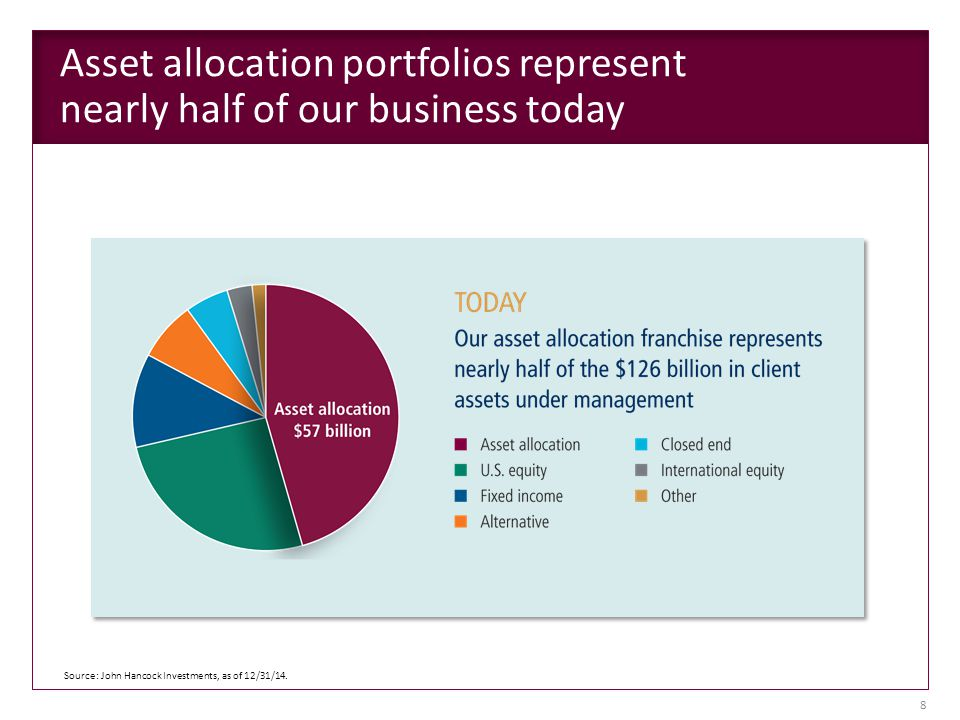 Asset allocation portfolios represent nearly half of our business today Source: John Hancock Investments, as of 12/31/14.