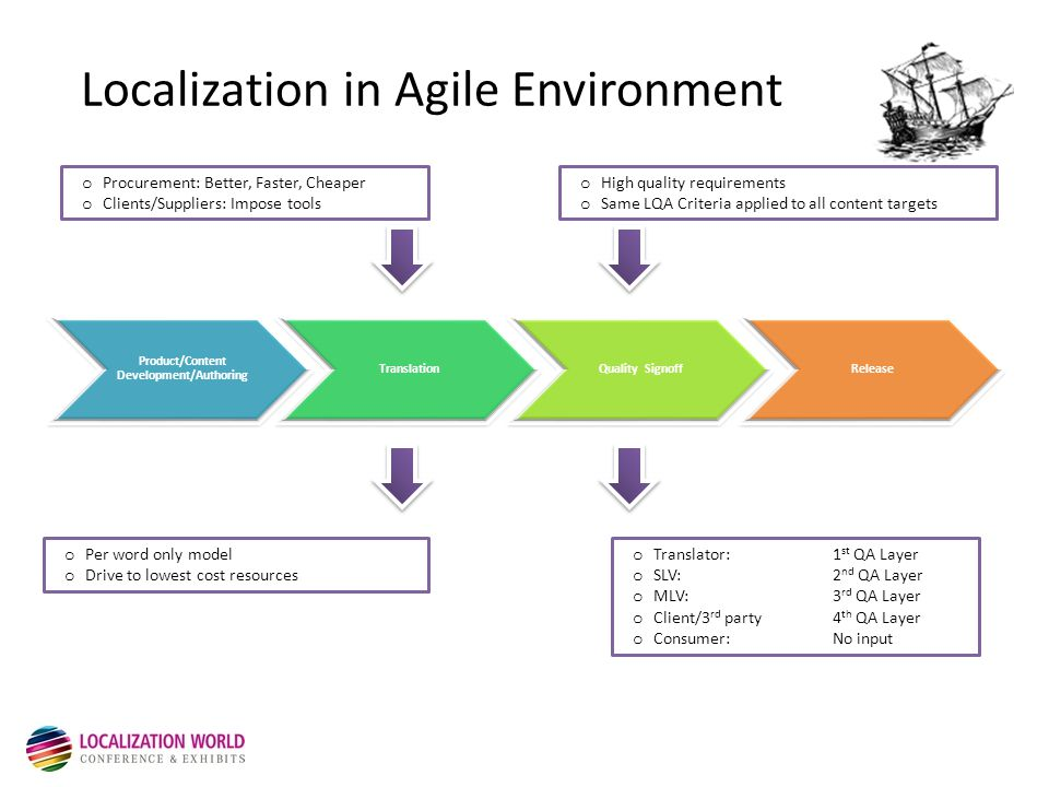 Localization in Agile Environment o Procurement: Better, Faster, Cheaper o Clients/Suppliers: Impose tools o Per word only model o Drive to lowest cost resources o High quality requirements o Same LQA Criteria applied to all content targets o Translator: 1 st QA Layer o SLV: 2 nd QA Layer o MLV:3 rd QA Layer o Client/3 rd party4 th QA Layer o Consumer:No input