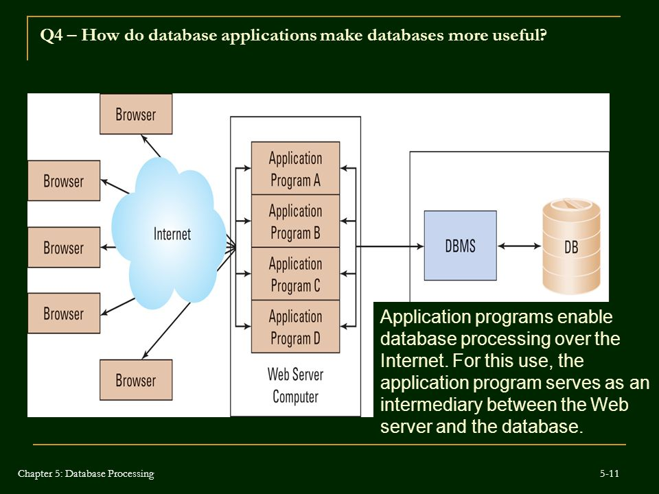 Application programs enable database processing over the Internet. For this use, the application program serves as an intermediary between the Web ser