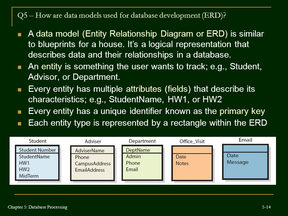 Q5 – How are data models used for database development (ERD)? A data model (Entity Relationship Diagram or ERD) is similar to blueprints for a house.