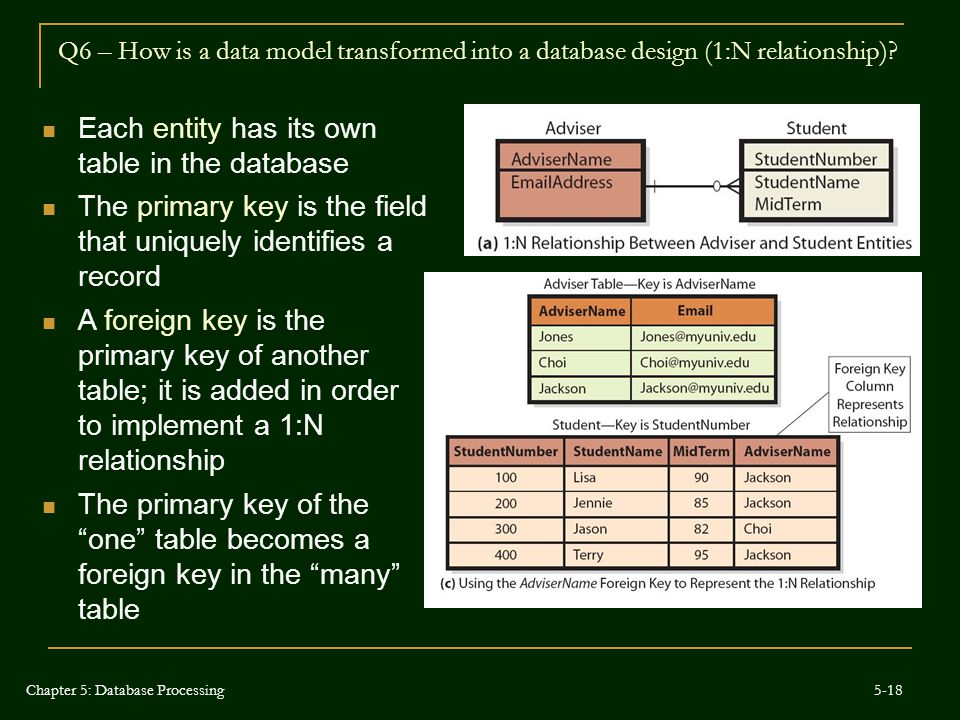 Q6 – How is a data model transformed into a database design (1:N relationship)? Each entity has its own table in the database The primary key is the f