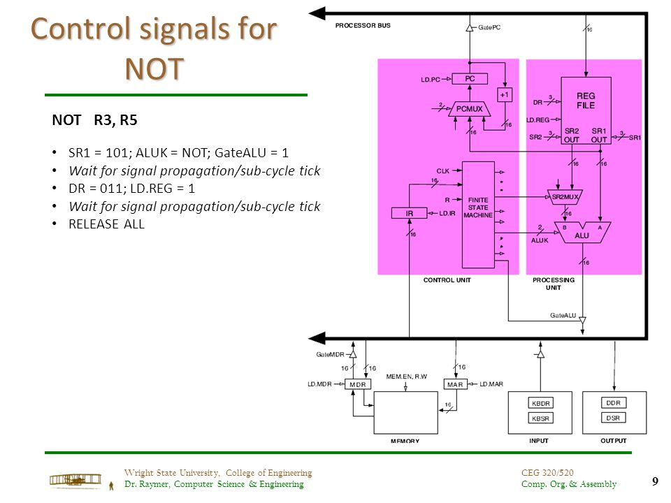 9 Wright State University, College of Engineering Dr. Raymer, Computer Science & Engineering CEG 320/520 Comp. Org. & Assembly Control signals for NOT