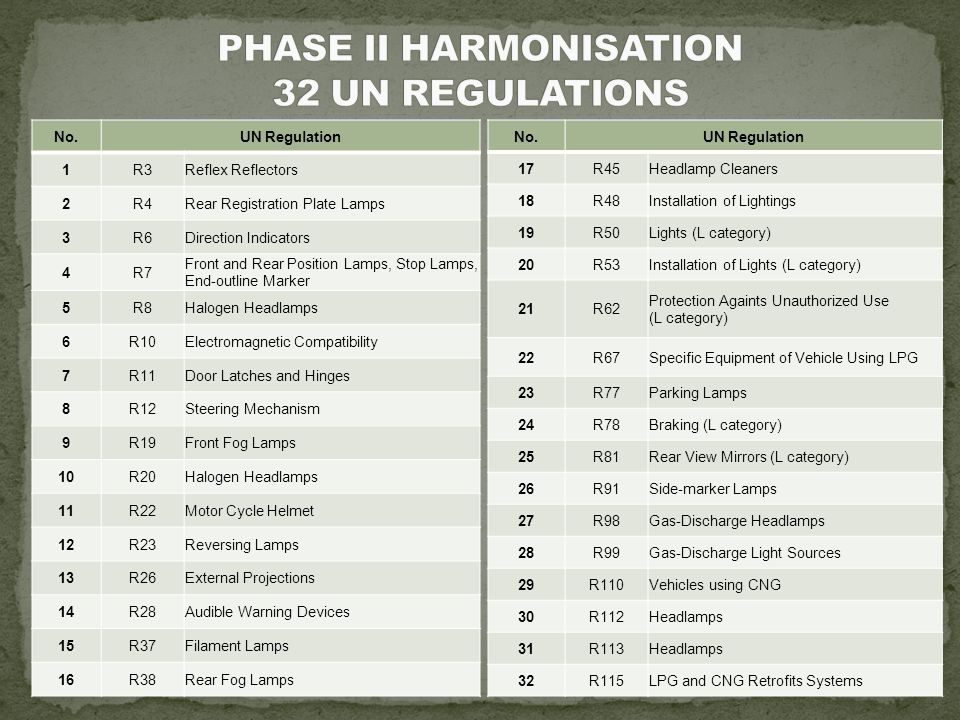 No.UN Regulation 1R3Reflex Reflectors 2R4Rear Registration Plate Lamps 3R6Direction Indicators 4R7 Front and Rear Position Lamps, Stop Lamps, End-outline Marker 5R8Halogen Headlamps 6R10Electromagnetic Compatibility 7R11Door Latches and Hinges 8R12Steering Mechanism 9R19Front Fog Lamps 10R20Halogen Headlamps 11R22Motor Cycle Helmet 12R23Reversing Lamps 13R26External Projections 14R28Audible Warning Devices 15R37Filament Lamps 16R38Rear Fog Lamps No.UN Regulation 17R45Headlamp Cleaners 18R48Installation of Lightings 19R50Lights (L category) 20R53Installation of Lights (L category) 21R62 Protection Againts Unauthorized Use (L category) 22R67Specific Equipment of Vehicle Using LPG 23R77Parking Lamps 24R78Braking (L category) 25R81Rear View Mirrors (L category) 26R91Side-marker Lamps 27R98Gas-Discharge Headlamps 28R99Gas-Discharge Light Sources 29R110Vehicles using CNG 30R112Headlamps 31R113Headlamps 32R115LPG and CNG Retrofits Systems