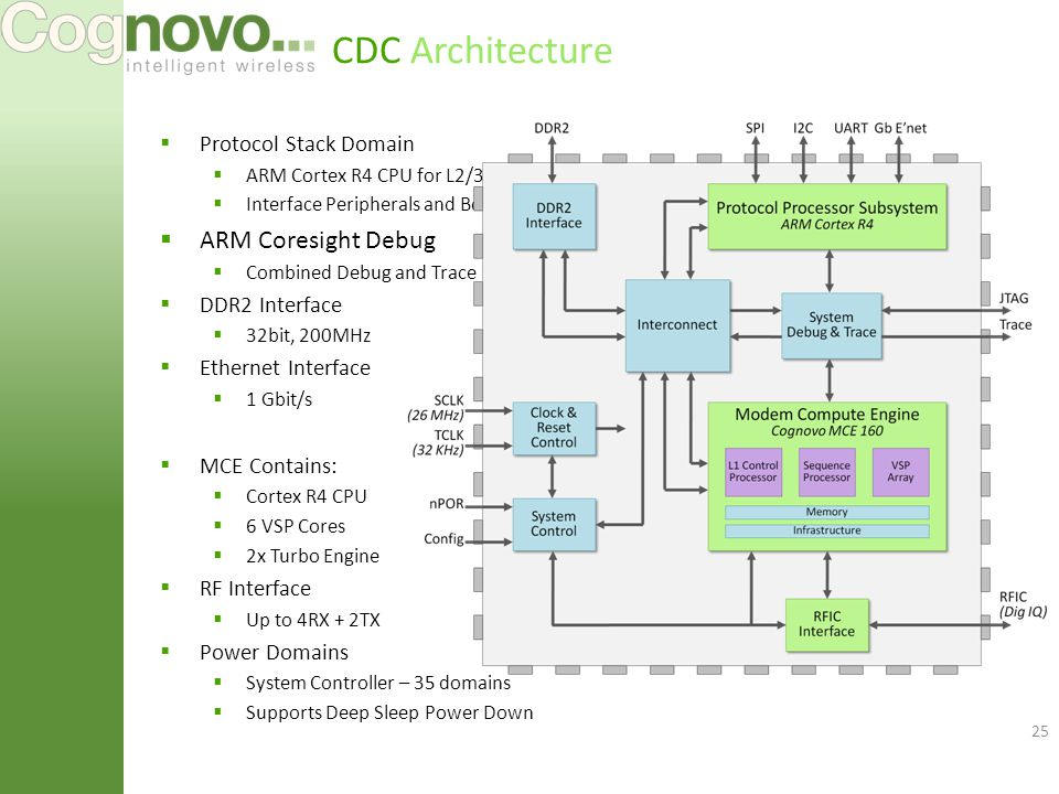 CDC Architecture  Protocol Stack Domain  ARM Cortex R4 CPU for L2/3 Protocol S/W  Interface Peripherals and Boot ROM  ARM Coresight Debug  Combined Debug and Trace  DDR2 Interface  32bit, 200MHz  Ethernet Interface  1 Gbit/s  MCE Contains:  Cortex R4 CPU  6 VSP Cores  2x Turbo Engine  RF Interface  Up to 4RX + 2TX  Power Domains  System Controller – 35 domains  Supports Deep Sleep Power Down 25