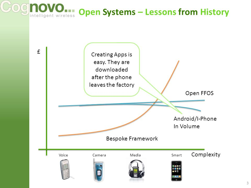 Open Systems – Lessons from History 3 £ Complexity Open FFOS Bespoke Framework Android/I-Phone In Volume VoiceCameraMediaSmart Creating Apps is easy.