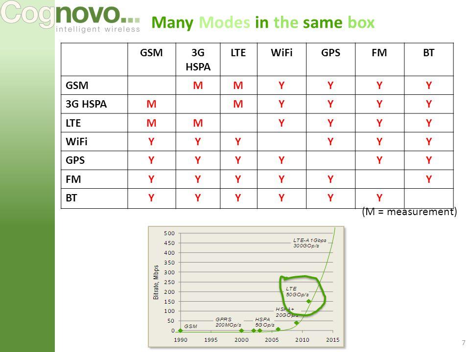 Many Modes in the same box 7 GSM3G HSPA LTEWiFiGPSFMBT GSMMMYYYY 3G HSPAMMYYYY LTEMMYYYY WiFiYYYYYY GPSYYYYYY FMYYYYYY BTYYYYYY (M = measurement)