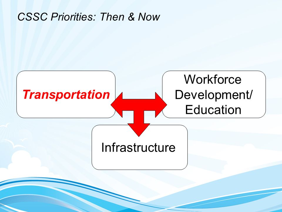 CSSC Priorities: Then & Now Infrastructure Transportation Workforce Development/ Education