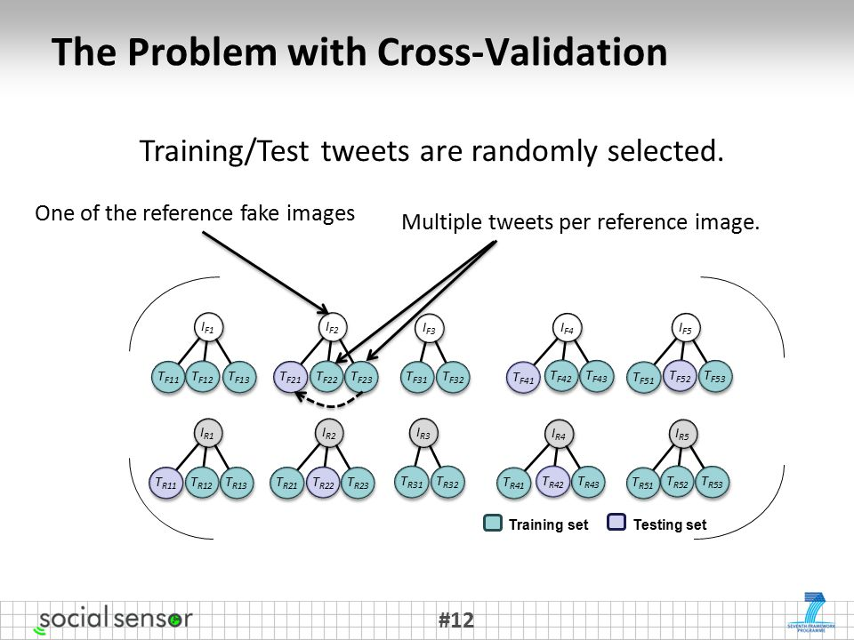 The Problem with Cross-Validation #12 Testing set Training set Training/Test tweets are randomly selected.