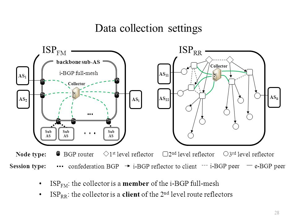 Data collection settings ISP FM : the collector is a member of the i-BGP full-mesh ISP RR : the collector is a client of the 2 nd level route reflecto