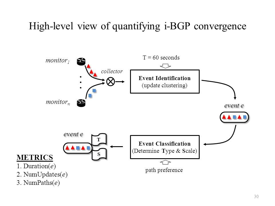 High-level view of quantifying i-BGP convergence monitor n monitor 1 collector Event Identification (update clustering) event e T = 60 seconds path pr
