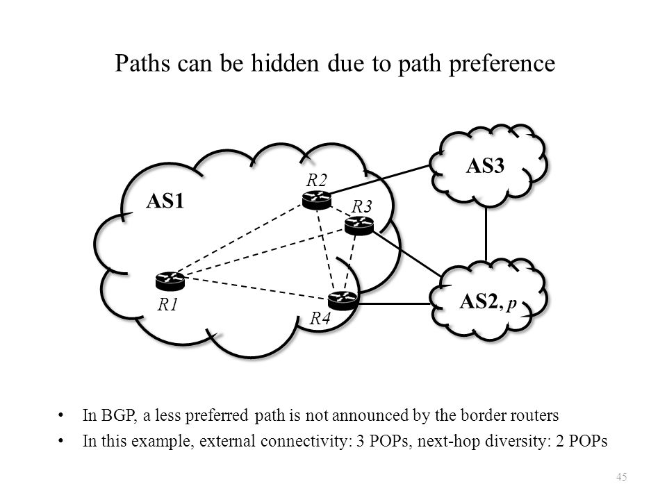 Paths can be hidden due to path preference In BGP, a less preferred path is not announced by the border routers In this example, external connectivity