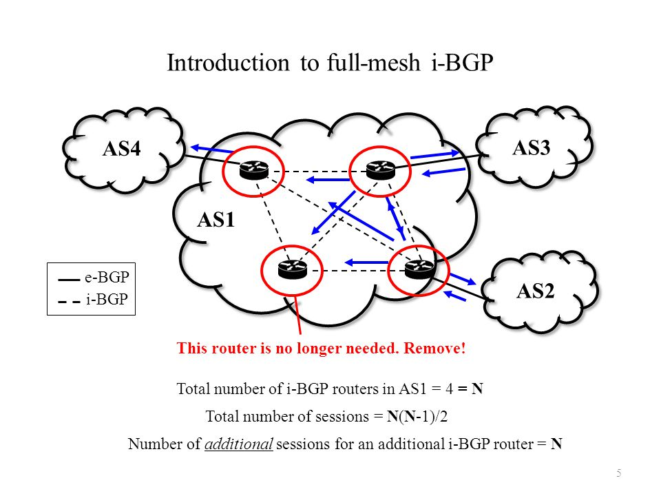 Introduction to full-mesh i-BGP Total number of sessions = N(N-1)/2 Number of additional sessions for an additional i-BGP router = N Total number of i