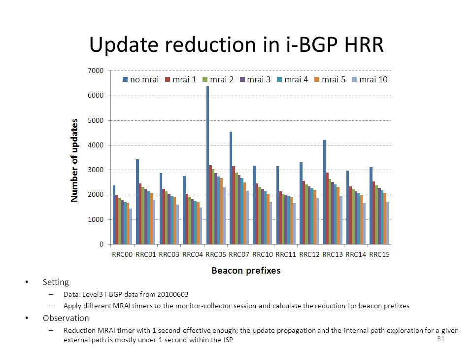 Update reduction in i-BGP HRR Setting – Data: Level3 i-BGP data from 20100603 – Apply different MRAI timers to the monitor-collector session and calcu
