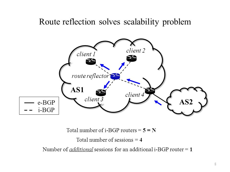 Route reflection solves scalability problem Total number of sessions = 4 Number of additional sessions for an additional i-BGP router = 1 Total number