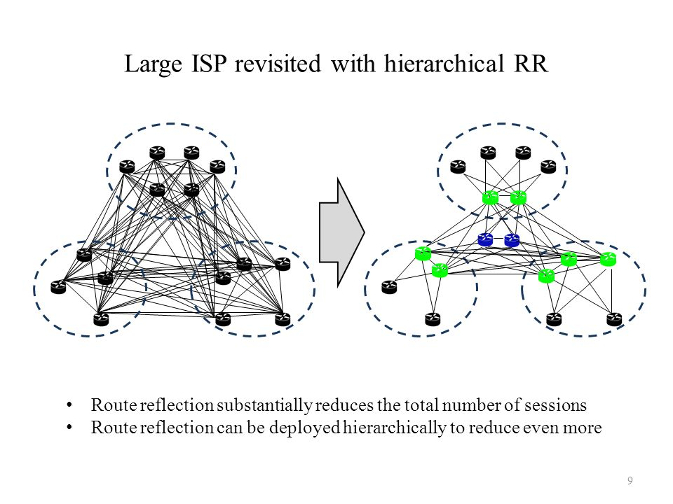 Large ISP revisited with hierarchical RR Route reflection substantially reduces the total number of sessions Route reflection can be deployed hierarch