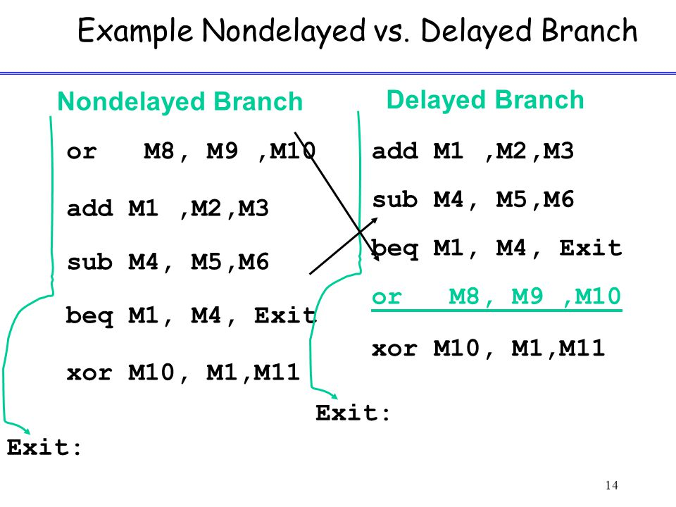 14 Example Nondelayed vs. Delayed Branch add M1,M2,M3 sub M4, M5,M6 beq M1, M4, Exit or M8, M9,M10 xor M10, M1,M11 Nondelayed Branch Exit: add M1,M2,M
