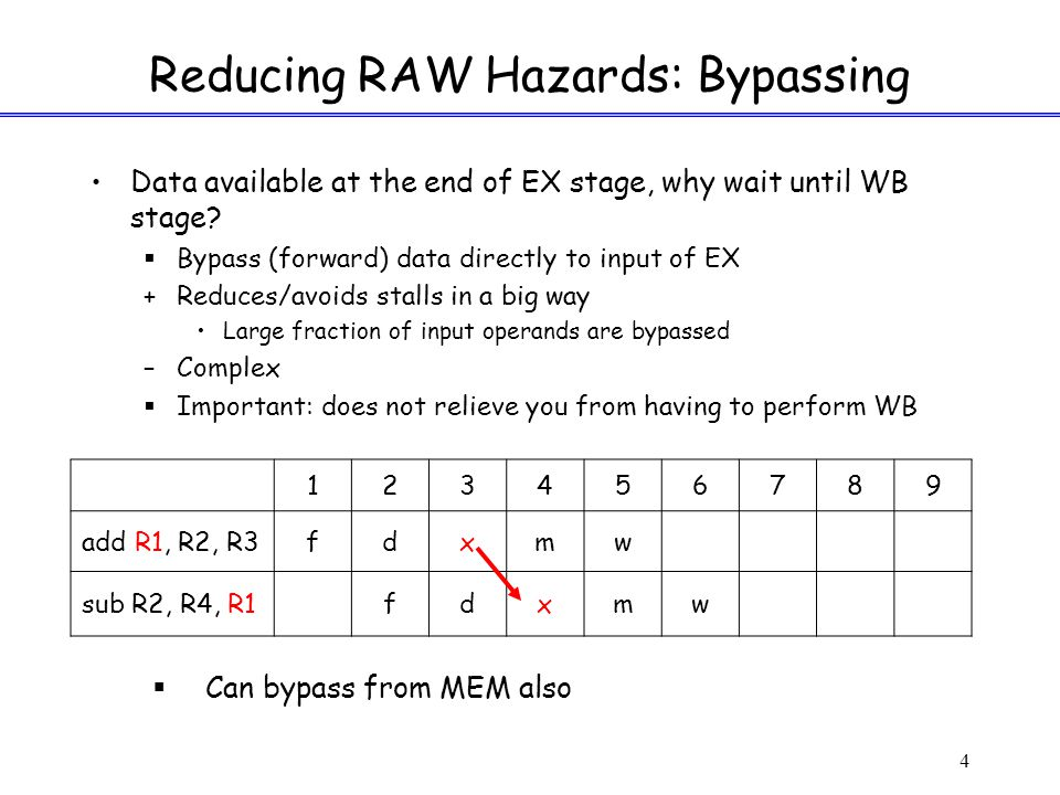 4 Reducing RAW Hazards: Bypassing Data available at the end of EX stage, why wait until WB stage.