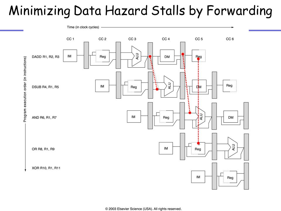 16 Control Hazards: Branch Prediction –Predict taken (53%): more difficult, must know target before branch is decoded.
