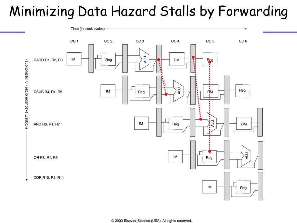 Minimizing Data Hazard Stalls by Forwarding