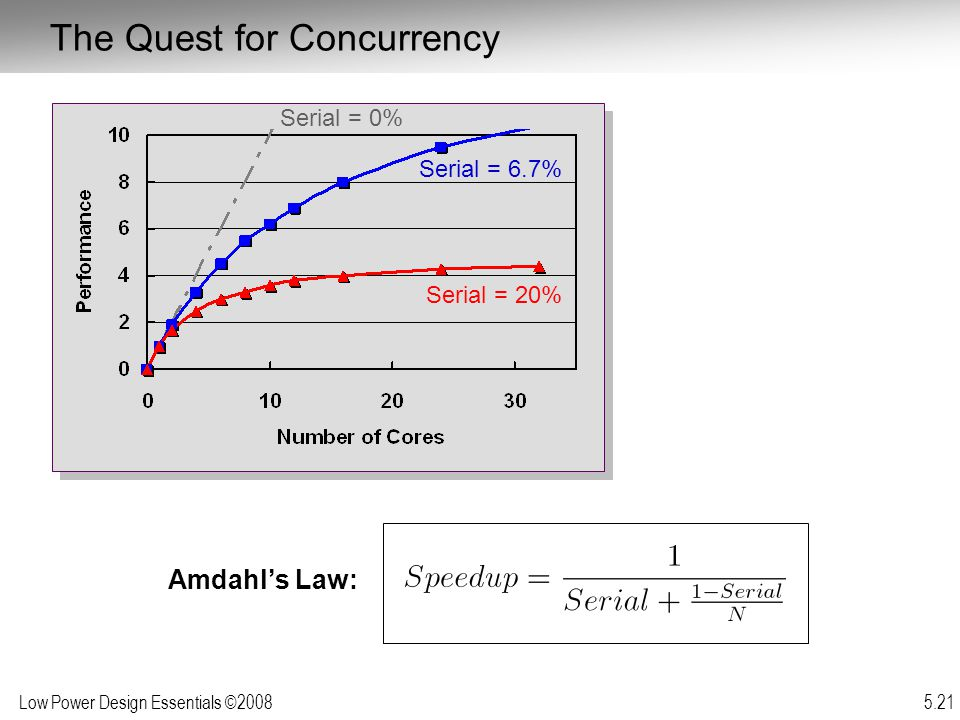 Low Power Design Essentials ©2008 5.21 Amdahl's Law: Serial = 6.7% Serial = 20% Serial = 0% The Quest for Concurrency