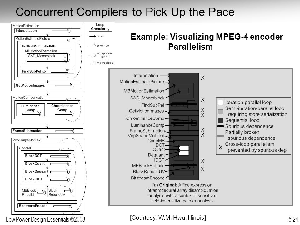 Low Power Design Essentials ©2008 5.24 Example: Visualizing MPEG-4 encoder Parallelism [Courtesy: W.M.
