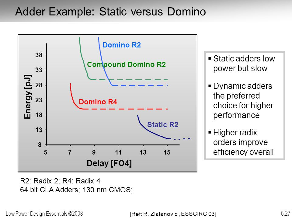 Low Power Design Essentials ©2008 5.27 R2: Radix 2; R4: Radix 4 64 bit CLA Adders; 130 nm CMOS;  Static adders low power but slow  Dynamic adders the preferred choice for higher performance  Higher radix orders improve efficiency overall [Ref: R.