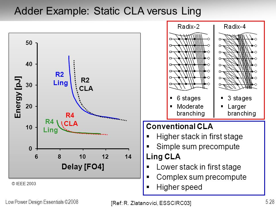 Low Power Design Essentials ©2008 5.28 Conventional CLA  Higher stack in first stage  Simple sum precompute Ling CLA  Lower stack in first stage  Complex sum precompute  Higher speed Adder Example: Static CLA versus Ling 0 10 20 30 40 50 68101214 Delay [FO4] Energy [pJ] R2 Ling R2 CLA R4 CLA R4 Ling [Ref: R.