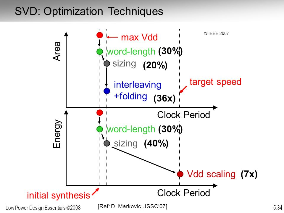 Low Power Design Essentials ©2008 5.34 Clock Period Energy sizing Area interleaving +folding word-length initial synthesis word-length sizing max Vdd Vdd scaling Clock Period target speed (40%) (20%) (30%) (7x) (36x) SVD: Optimization Techniques [Ref: D.