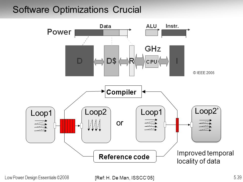 Low Power Design Essentials ©2008 5.39 Reference code Compiler Loop1 Loop2 Loop1 Loop2' or Improved temporal locality of data [Ref: H.