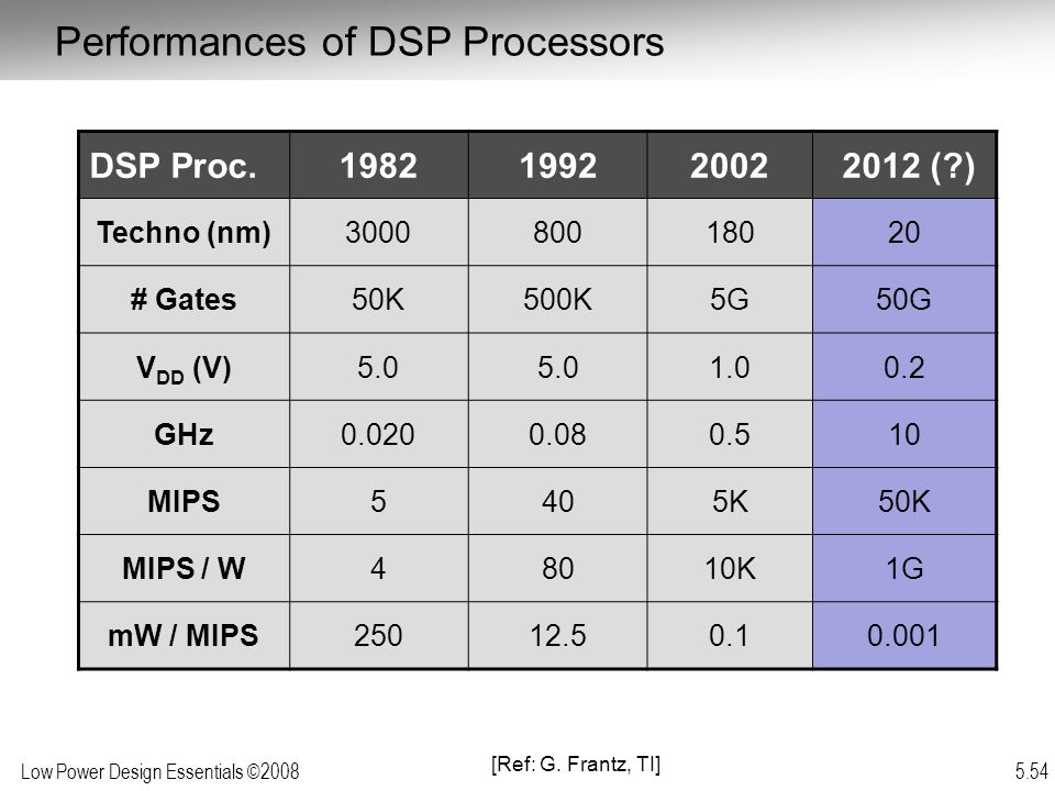 Low Power Design Essentials ©2008 5.54 DSP Proc.198219922002 2012 ( ) Techno (nm)300080018020 # Gates50K500K5G50G V DD (V)5.0 1.00.2 GHz0.0200.080.510 MIPS5405K50K MIPS / W48010K1G mW / MIPS25012.50.10.001 [Ref: G.