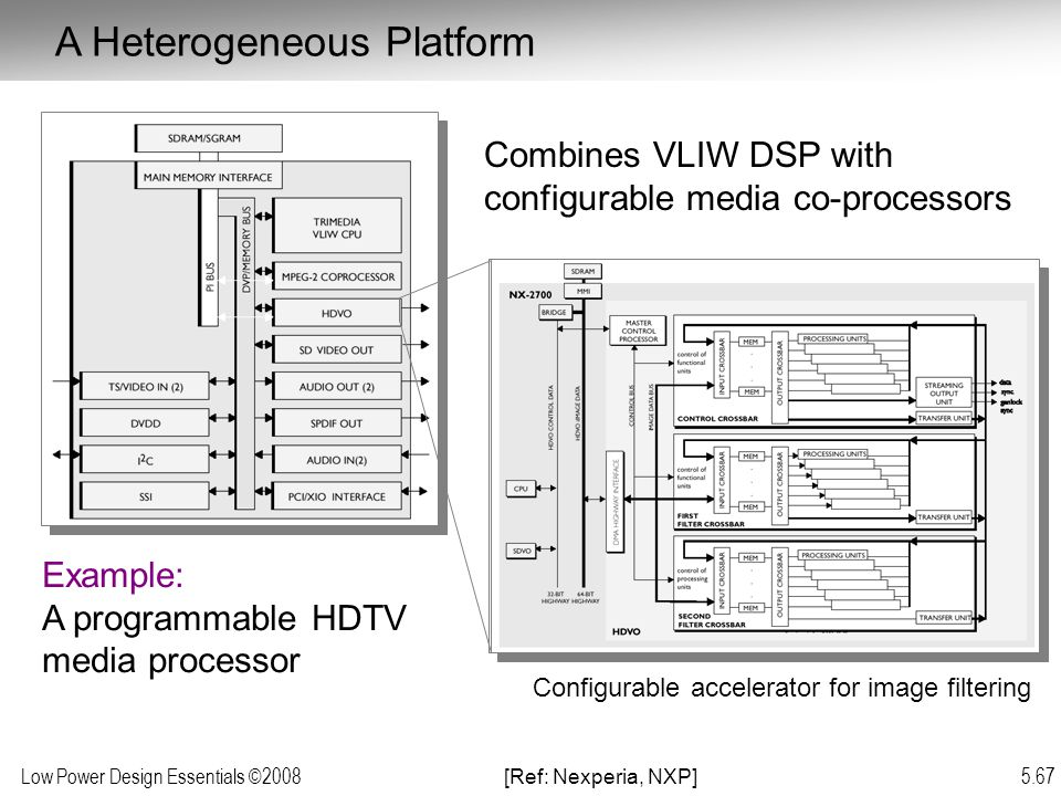 Low Power Design Essentials ©2008 5.67 Example: A programmable HDTV media processor Combines VLIW DSP with configurable media co-processors [Ref: Nexperia, NXP] A Heterogeneous Platform Configurable accelerator for image filtering