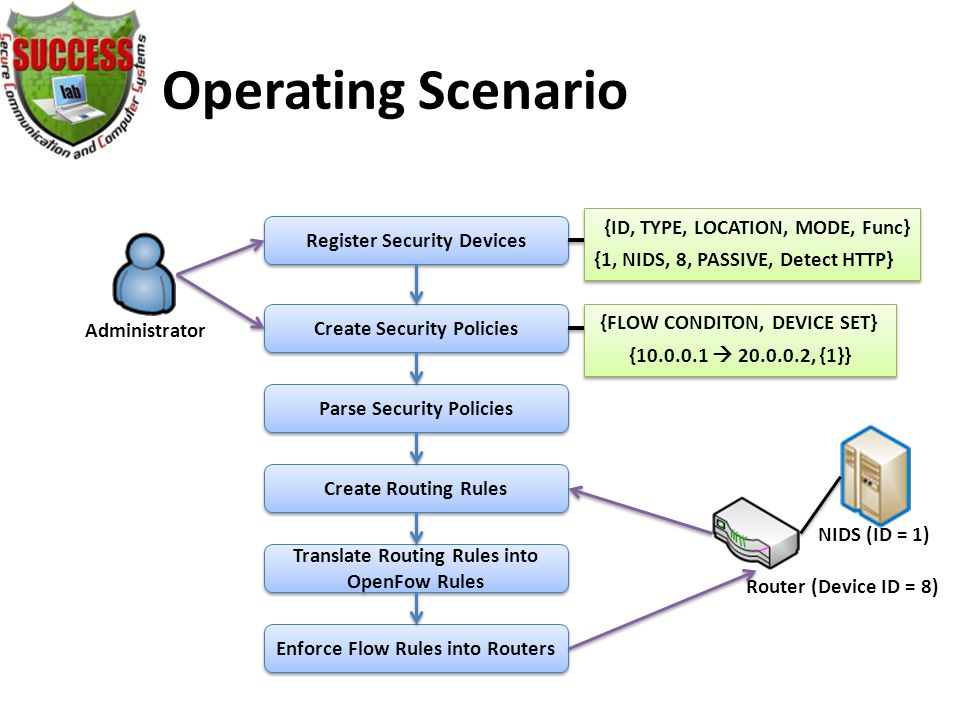 Operating Scenario Register Security Devices Create Security Policies Parse Security Policies Create Routing Rules Enforce Flow Rules into Routers Translate Routing Rules into OpenFow Rules Administrator Router (Device ID = 8) {ID, TYPE, LOCATION, MODE, Func} {1, NIDS, 8, PASSIVE, Detect HTTP} NIDS (ID = 1) {FLOW CONDITON, DEVICE SET} {10.0.0.1  20.0.0.2, {1}}