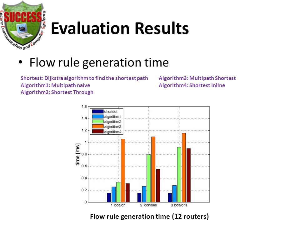 Evaluation Results Flow rule generation time Flow rule generation time (12 routers) Shortest: Dijkstra algorithm to find the shortest path Algorithm1: Multipath naive Algorithm2: Shortest Through Algorithm3: Multipath Shortest Algorithm4: Shortest Inline