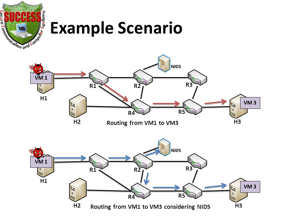 Example Scenario Routing from VM1 to VM3 Routing from VM1 to VM3 considering NIDS H1 H2 H3 R1R2 R3 R4 R5 R1R2 R3 R4 R5