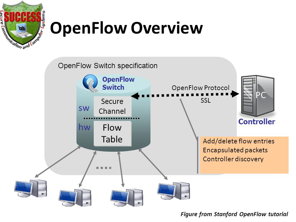 OpenFlow Overview OpenFlowSwitch.org OpenFlow Switch specification Controller OpenFlow Switch Flow Table Secure Channel PC OpenFlow Protocol SSL hw sw Add/delete flow entries Encapsulated packets Controller discovery Figure from Stanford OpenFlow tutorial