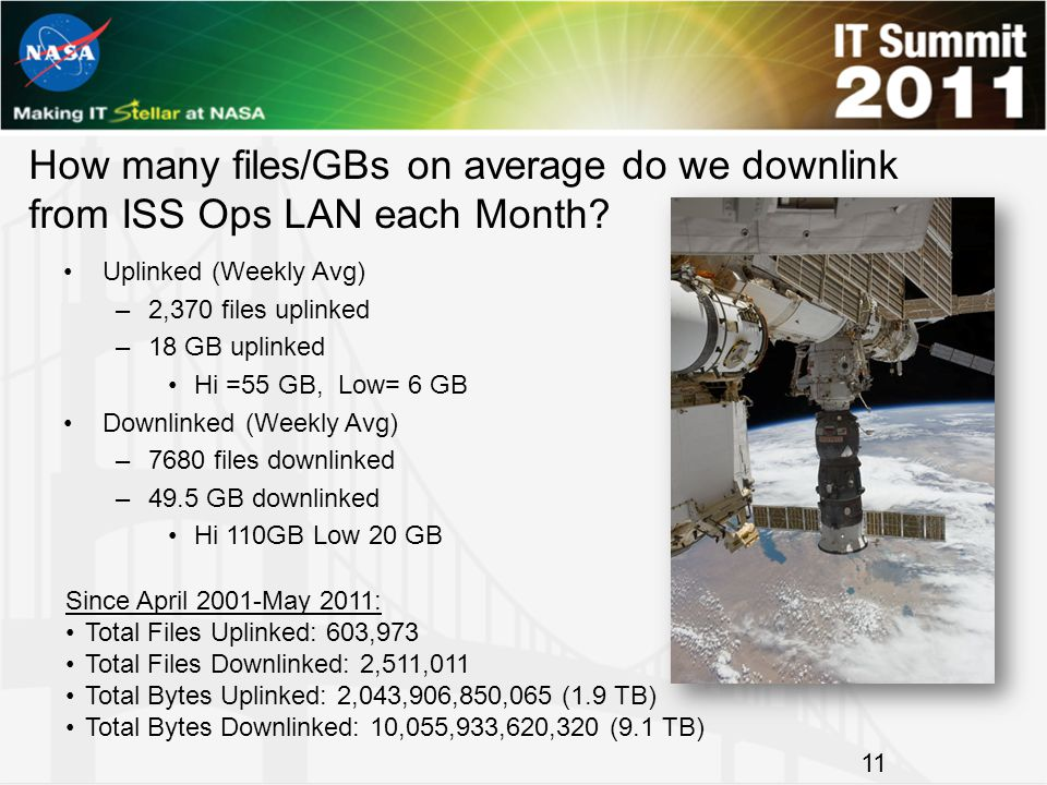 How many files/GBs on average do we downlink from ISS Ops LAN each Month? Uplinked (Weekly Avg) –2,370 files uplinked –18 GB uplinked Hi =55 GB, Low=