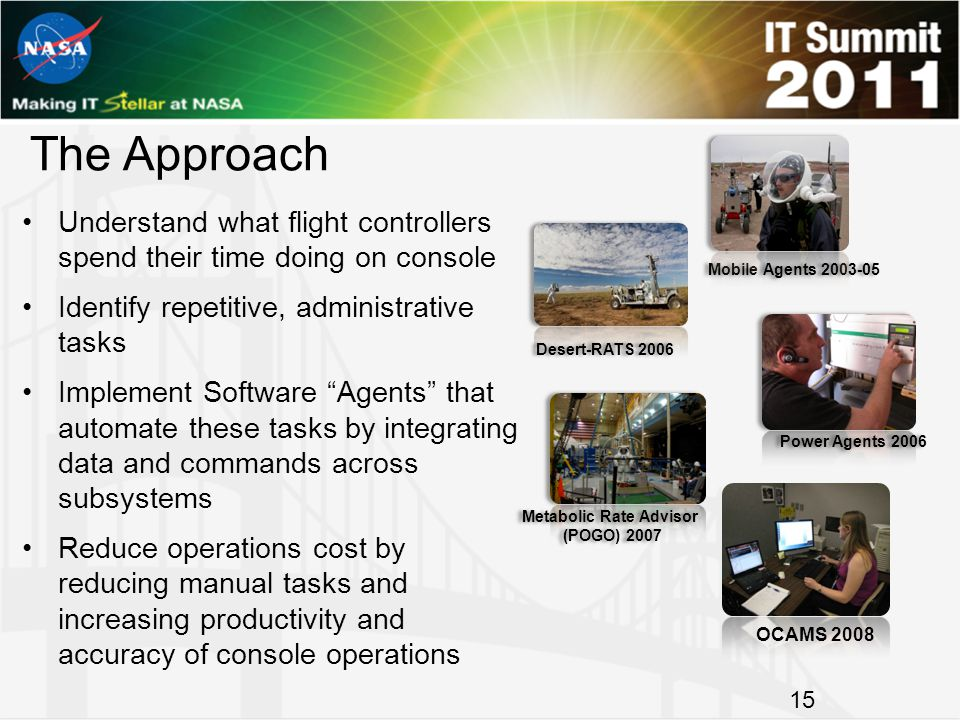 The Approach Understand what flight controllers spend their time doing on console Identify repetitive, administrative tasks Implement Software Agents that automate these tasks by integrating data and commands across subsystems Reduce operations cost by reducing manual tasks and increasing productivity and accuracy of console operations 15 OCAMS 2008 15