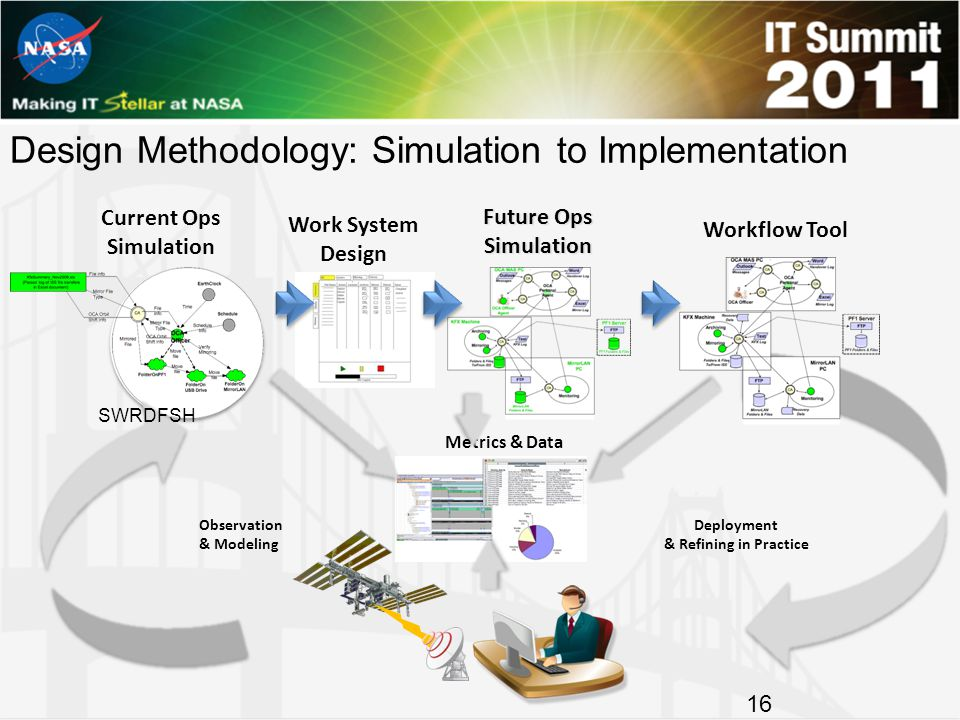 Design Methodology: Simulation to Implementation 16 Future Ops Simulation Metrics & Data Current Ops Simulation Work System Design Workflow Tool Operations Observation & Modeling Deployment & Refining in Practice SWRDFSH
